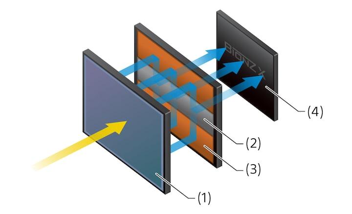 Cảm biến CMOS xếp chồng full-frame tích hợp bộ nhớ