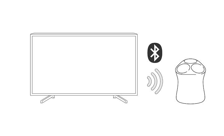 SRS-RA5000 kết nối không dây với TV Sony Bravia