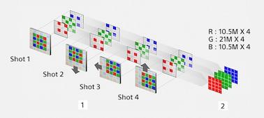 Hình minh họa ghép 4 ảnh trong chế độ Chụp nhiều ảnh dịch chuyển cảm biến
