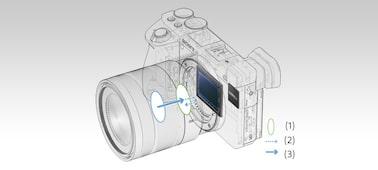 Ảnh của Máy ảnh APS-C E-mount cao cấp α6500