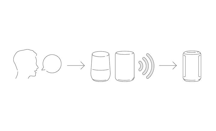 Minh họa điều khiển bằng giọng nói