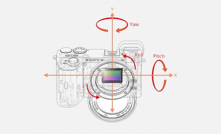 Cách thức hoạt động của cơ chế ổn định hình ảnh quang học